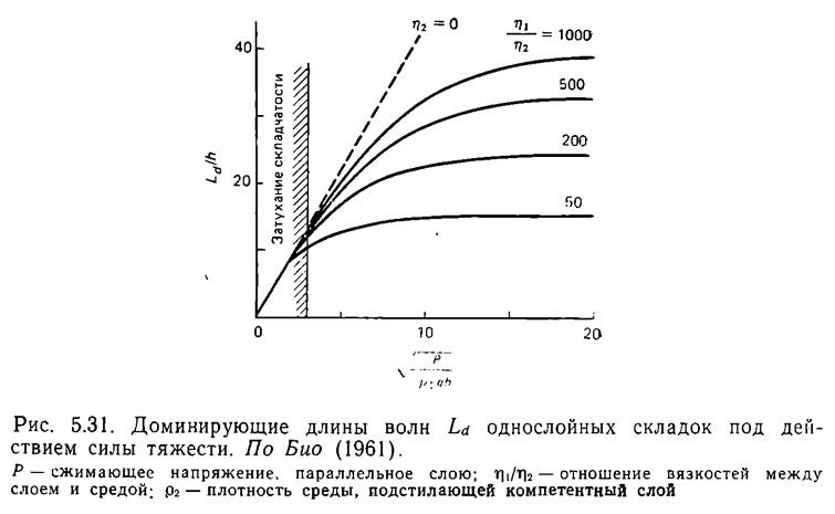 Рис. 5.31. Доминирующие длины волн Ld однослойных складок