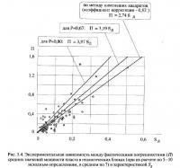 Рис. 5.4. Экспериментальная зависимость между фактическими погрешностями (П)