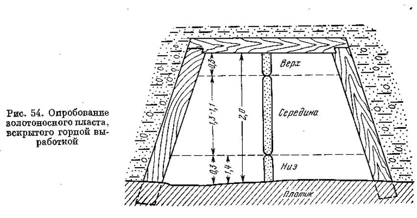 Рис. 54. Опробование золотоносного пласта, вскрытого горной выработкой