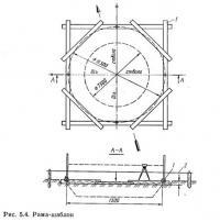 Рис. 5.4. Рама-шаблон