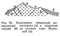 Рис. 54. Восходящие трещинные минеральные источники