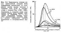 Рис. 5.4. Зависимость степени роста однослойной складки