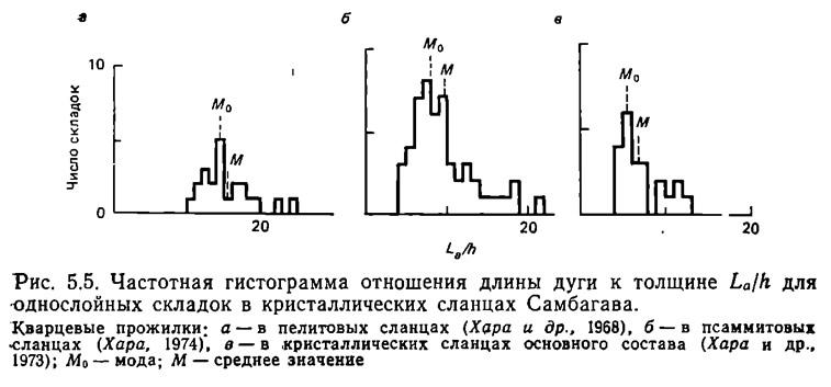 Рис. 5.5. Частотная гистограмма отношения длины дуги к толщине