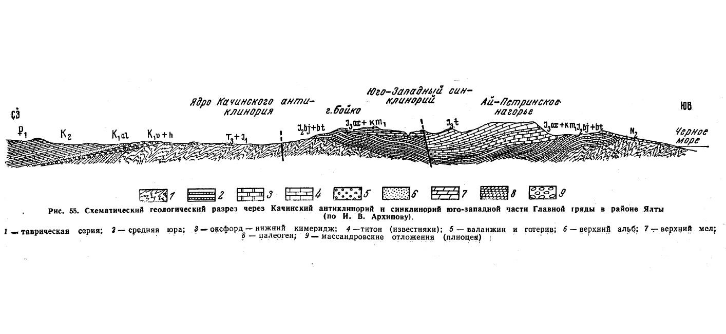 Рис. 55. Схематический геологический разрез через Качинский антиклинорий и синклинорий