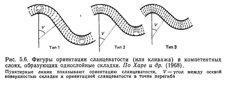Рис. 5.6. Фигуры ориентации сланцеватости (или кливажа) в компетентных слоях