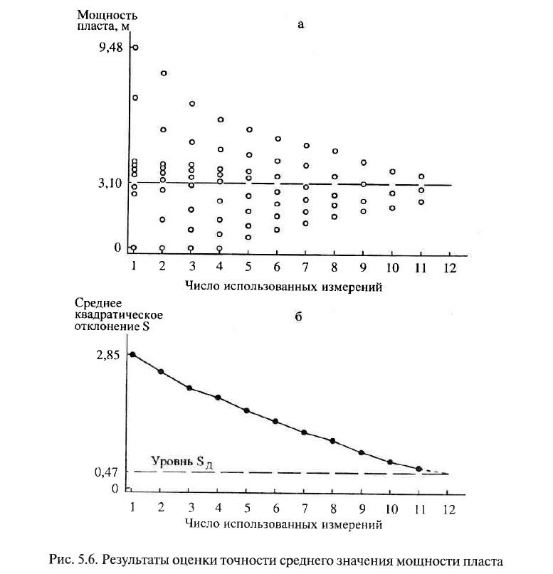 Рис. 5.6. Результаты оценки точности среднего значения мощности пласта