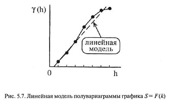 Рис. 5.7. Линейная модель полувариаграммы графика S=F(k)