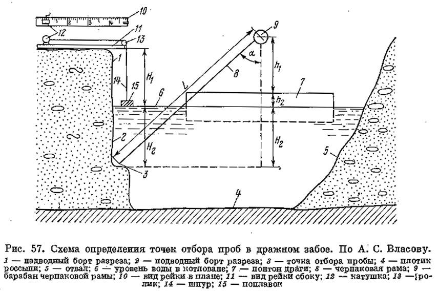 Рис. 57. Схема определения точек отбора проб в дражном забое