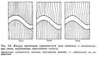 Рис, 5.8. Фигуры ориентации сланцеватости (или кливажа) в некомпетентных слоях