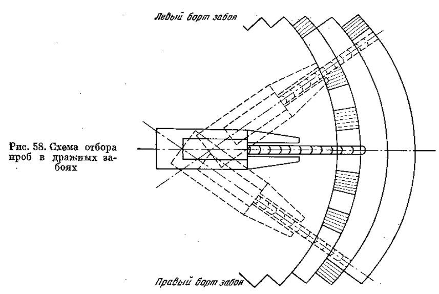Рис. 58. Схема отбора проб в дражных забоях