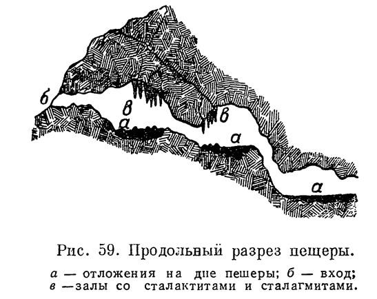 Рис. 59. Продольный разрез пещеры