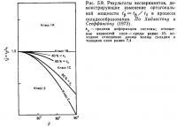 Рис. 5.9. Результаты экспериментов, демонстрирующие изменение ортогональной мощности