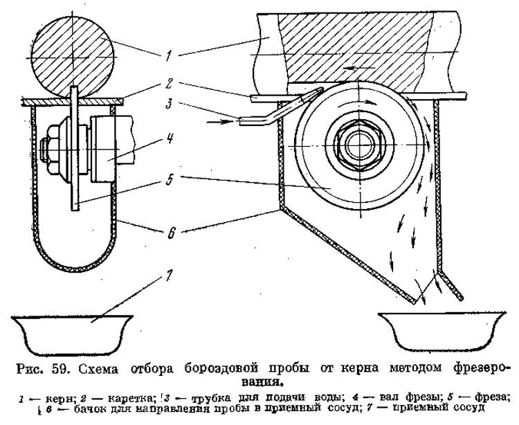 Рис. 59. Схема отбора бороадовой пробы от керна методом фрезерования