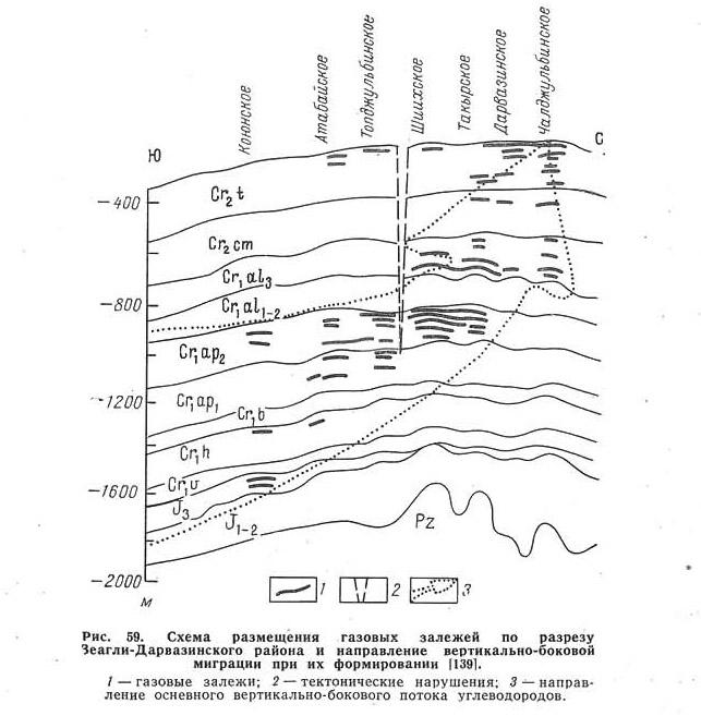 Рис. 59. Схема размещения газовых залежей по разрезу Зеагли-Дарвазинского района
