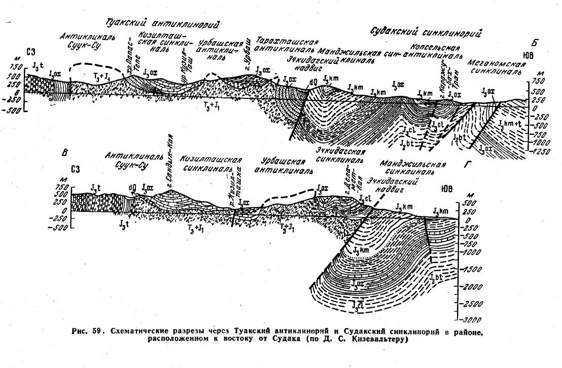 Рис. 59. Схематические разрезы через Туакский антиклинорий и Судакский синклинорий