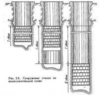 Рис. 5.9. Сооружение ствола по последовательной схеме