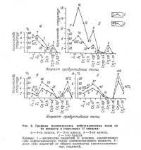 Рис. 6. Графики распределения нефтегазоносных толщ по их возрасту