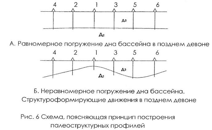 Рис. 6. Схема, поясняющая принцип построения палеоструктурных профилей