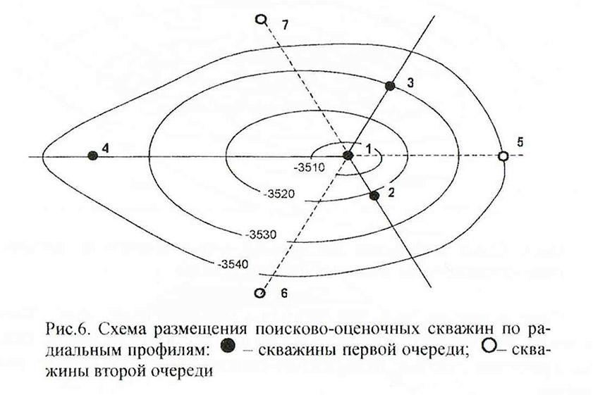 Рис. 6. Схема размещения поисково-оценочных скважин по радиальным профилям