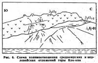 Рис. 6. Схема взаимоотношения среднеюрских и келловейских отложений горы Кок-кая
