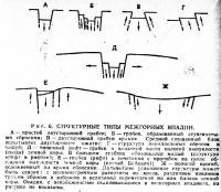 Рис. 6. Структурные типы межгорных впадин