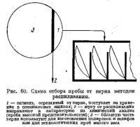 Рис. 60. Схема отбора пробы от керна методом распиливания