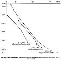 Рис. 6.1. Схема изменения СТ по данным исследований ОГГ в выстоянных скважинах