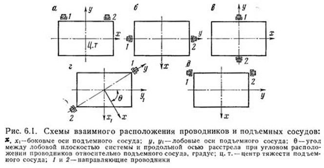 Рис. 6.1. Схемы взаимного расположения проводников и подъемных сосудов