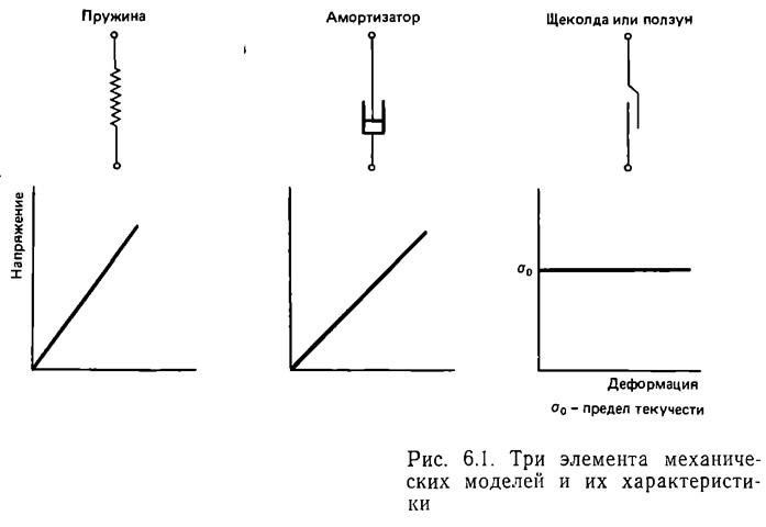 Рис. 6.1. Три элемента механических моделей и их характеристики