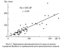 Рис 6.1. Зависимость производительности труда на шахтах и разрезах Кузбасса