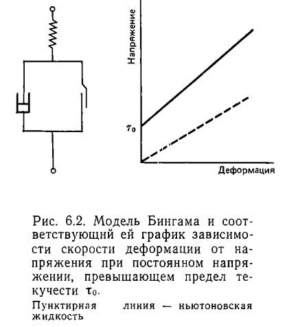 Рис. 6.2. Модель Бингама и соответствующий ей график