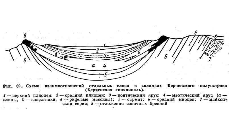 Рис. 62. Схема взаимоотношений отдельных слоев в складках Керченского полуострова