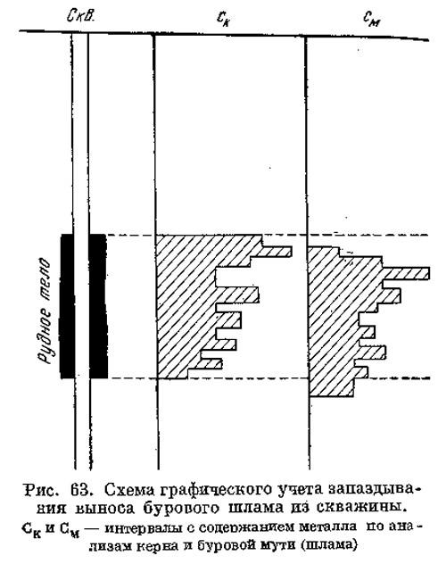 Рис. 63. Схема графического учета запаздывания выноса бурового шлама из скважины