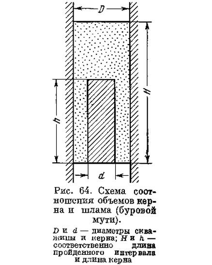 Рис. 64. Схема соотношения объемов керна и шлама (буровой мути)