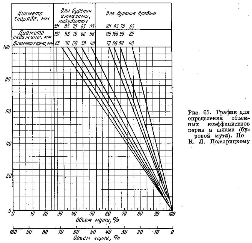 Рис. 65. График для определения объемных коэффициентов керна и шлама