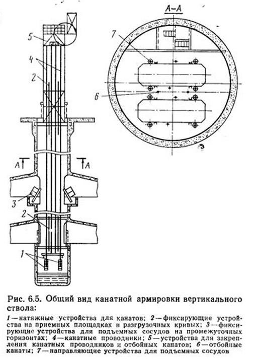 Рис. 6.5. Общий вид канатной армировки вертикального ствола