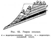 Рис. 65. Разрез оползня