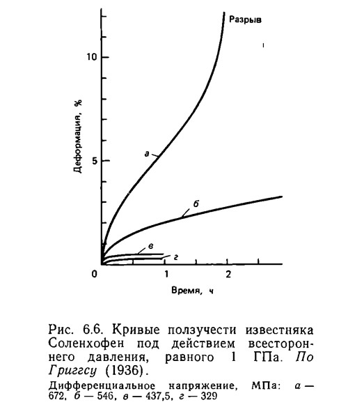 Рис. 6.6. Кривые ползучести известняка Соленхофен