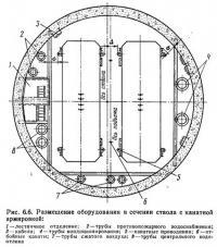 Рис. 6.6. Размещение оборудования в сечении ствола с канатной армировкой