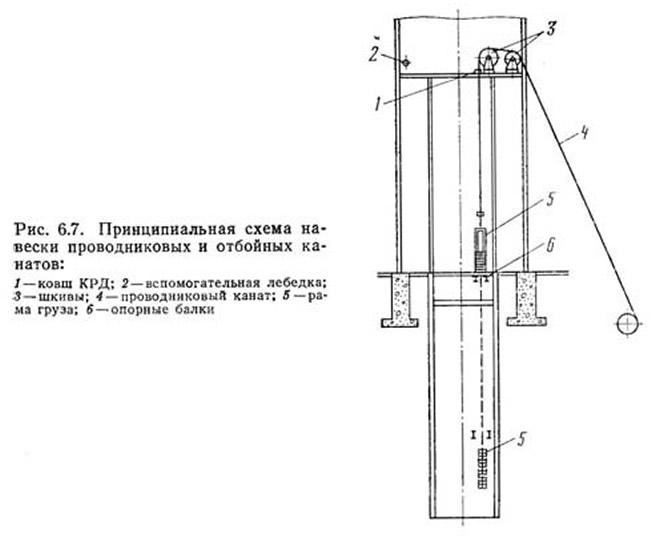 Рис. 6.7. Принципиальная схема навески проводниковых и отбойных канатов