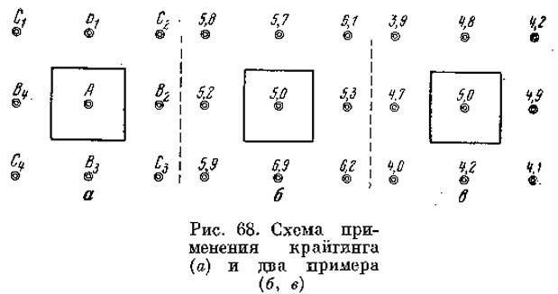 Рис. 68. Схема применения крайгинга