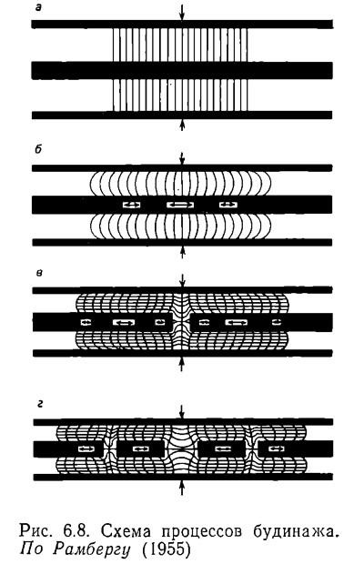 Рис. 6.8. Схема процессов будинажа