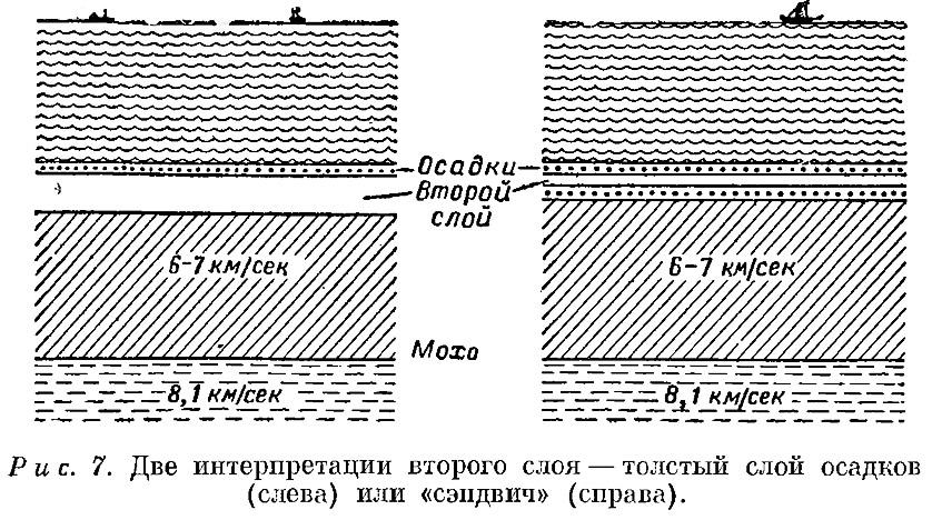 Рис. 7. Две интерпретации второго слоя