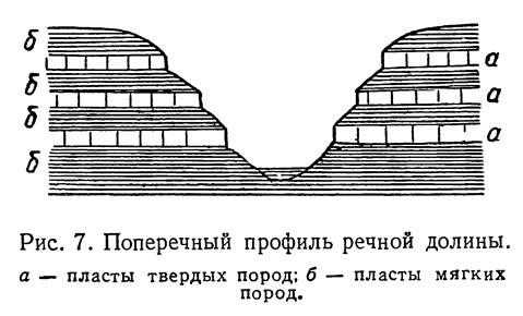 Рис. 7. Поперечный профиль речной долины
