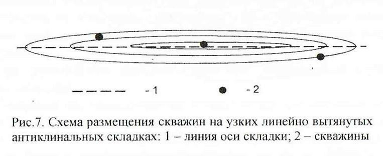 Рис. 7. Схема размещения скважин на узких линейно вытянутых антиклинальных складках