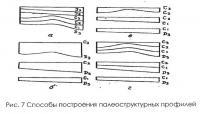 Рис. 7. Способы построения палеоструктурных профилей