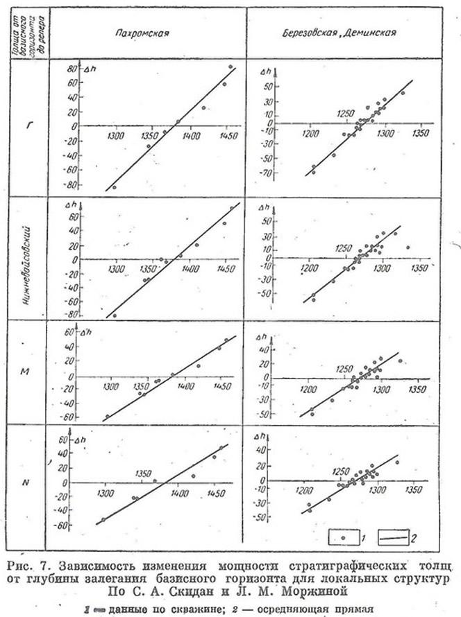 Рис. 7. Зависимость изменения мощности стратиграфических толщ