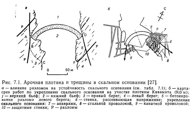 Рис. 7.1. Арочная плотина и трещины в скальном основании