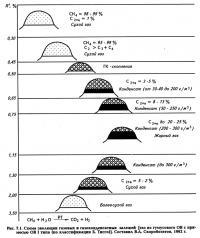 Рис. 7.1. Схема эволюции газовых и газоконденсатных залежей