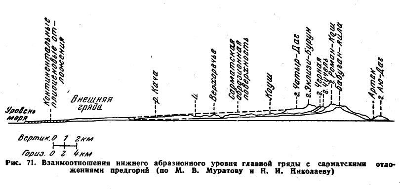 Рис. 71. Взаимоотношения нижнего абразионного уровня главной гряды
